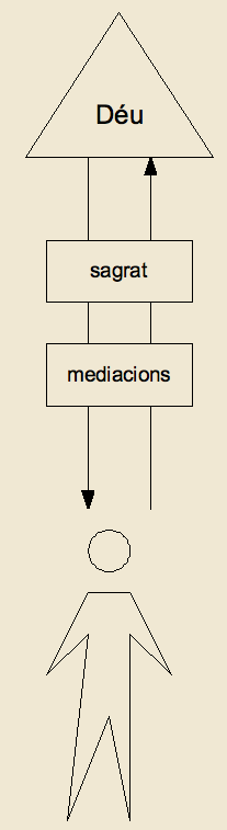 Grafic_religio