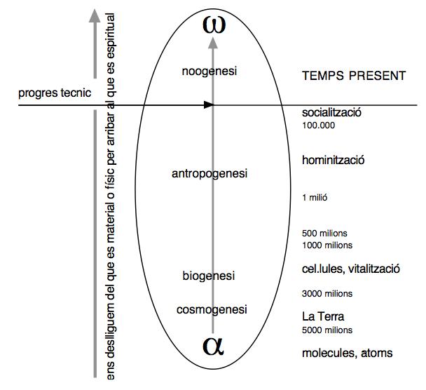 quadre teoria cristogenica