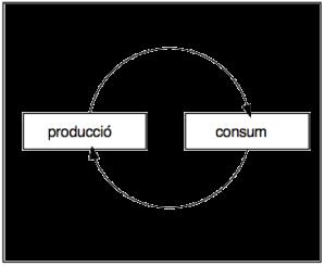 quadre producció consum