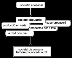 quadre societat industrial