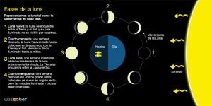optativa 1 Fases_Lunares